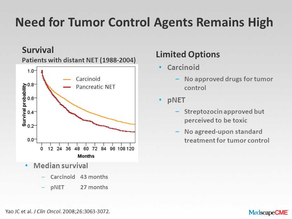 Need for Tumor Control Agents Remains High