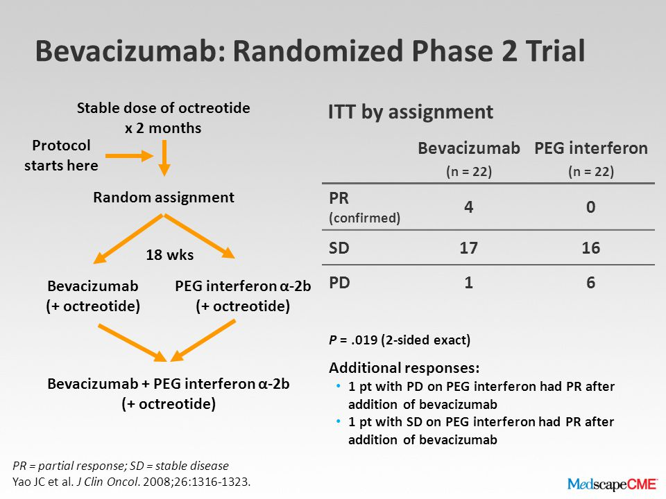 Bevacizumab: Randomized Phase 2 Trial