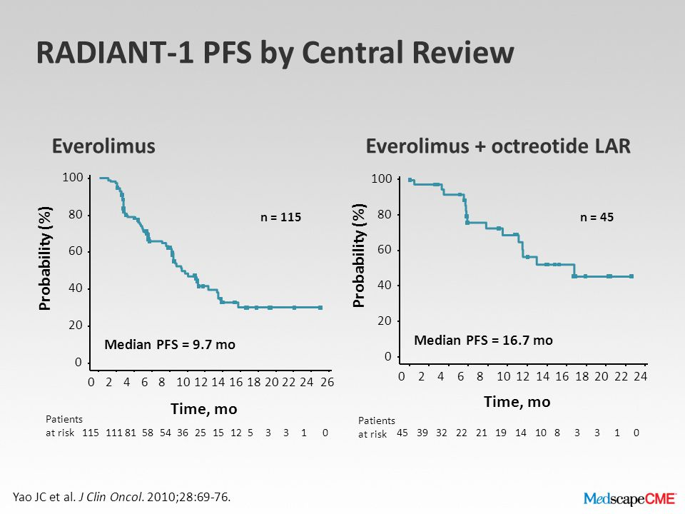 RADIANT-1 PFS by Central Review