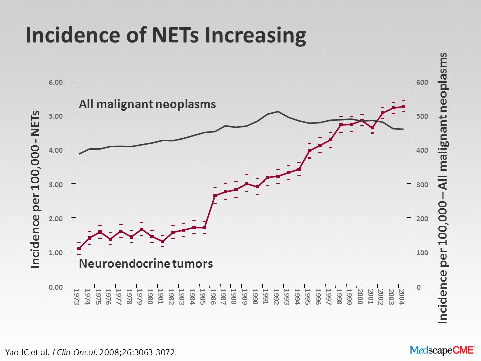 Incidence of NETs Increasing