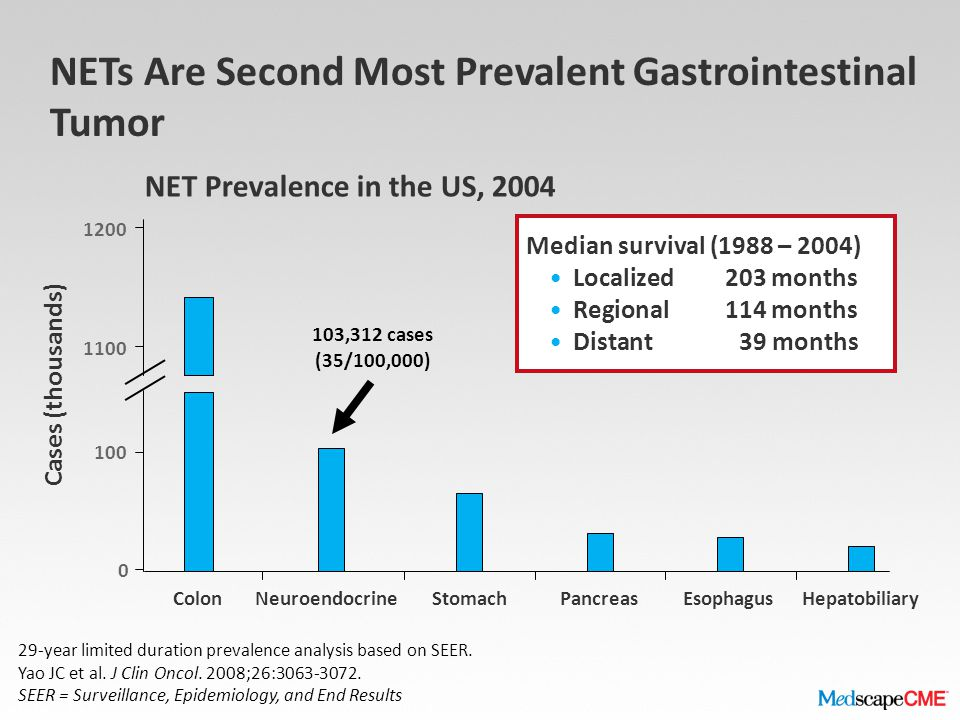 NETs Are Second Most Prevalent Gastrointestinal Tumor