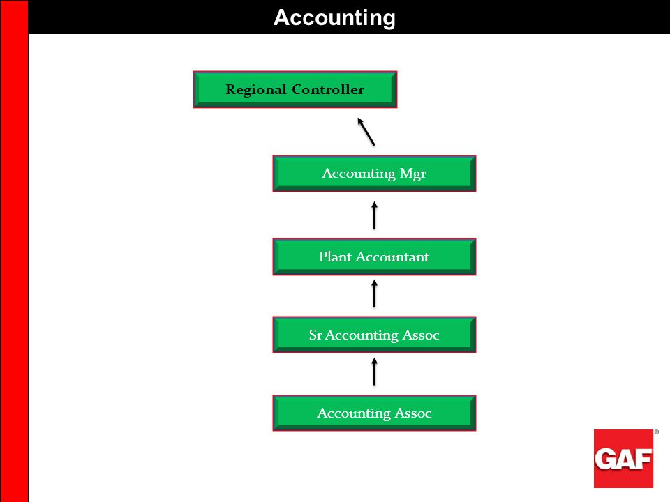 Accounting Regional Controller Accounting Mgr Plant Accountant
