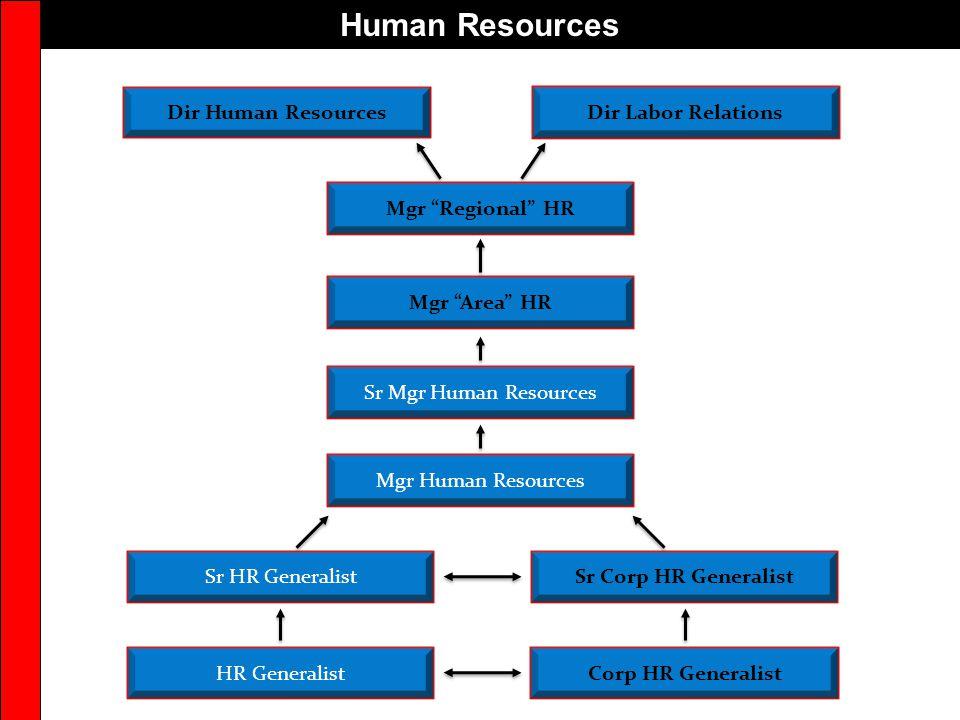 Human Resources Dir Human Resources Dir Labor Relations
