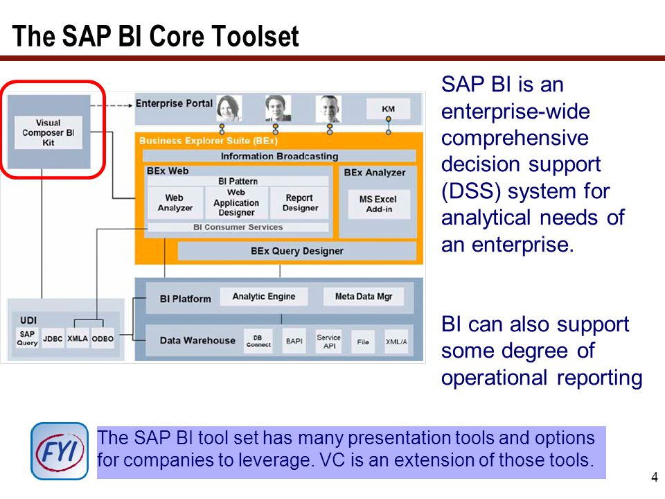 Getting Started - In SAP-BI it all starts with a query