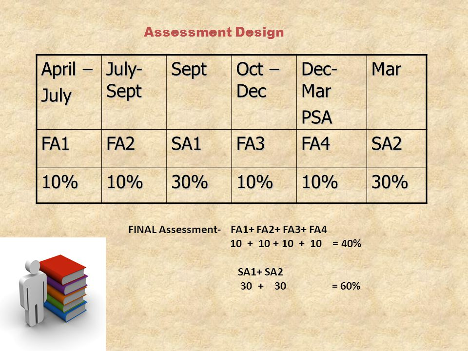 April – July July- Sept Sept Oct –Dec Dec- Mar PSA Mar FA1 FA2 SA1 FA3