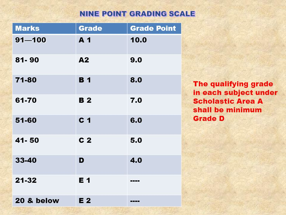 NINE POINT GRADING SCALE