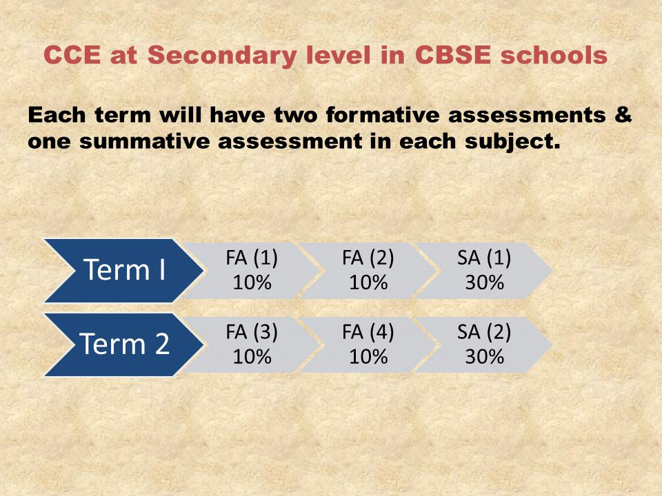 Term I Term 2 CCE at Secondary level in CBSE schools FA (1) 10%
