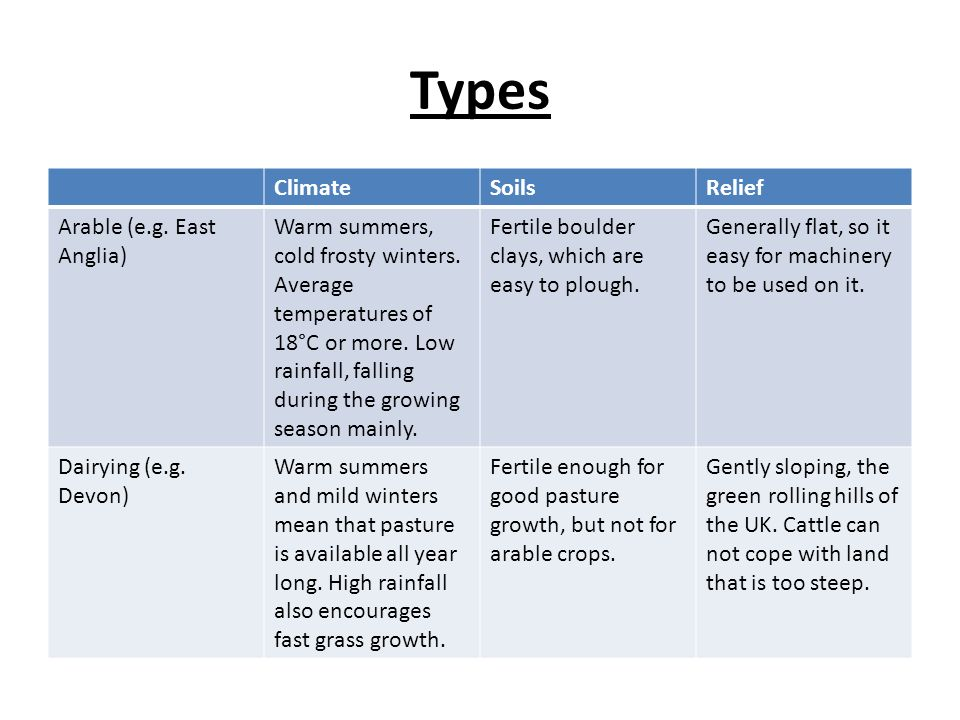 Types Climate Soils Relief Arable (e.g. East Anglia)