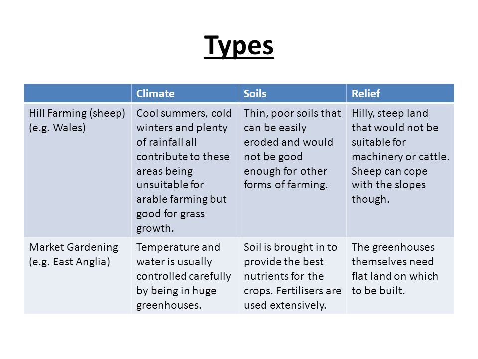Types Climate Soils Relief Hill Farming (sheep) (e.g. Wales)