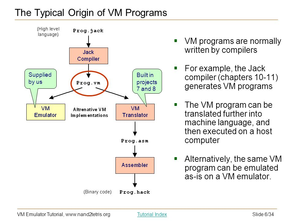 The Typical Origin of VM Programs