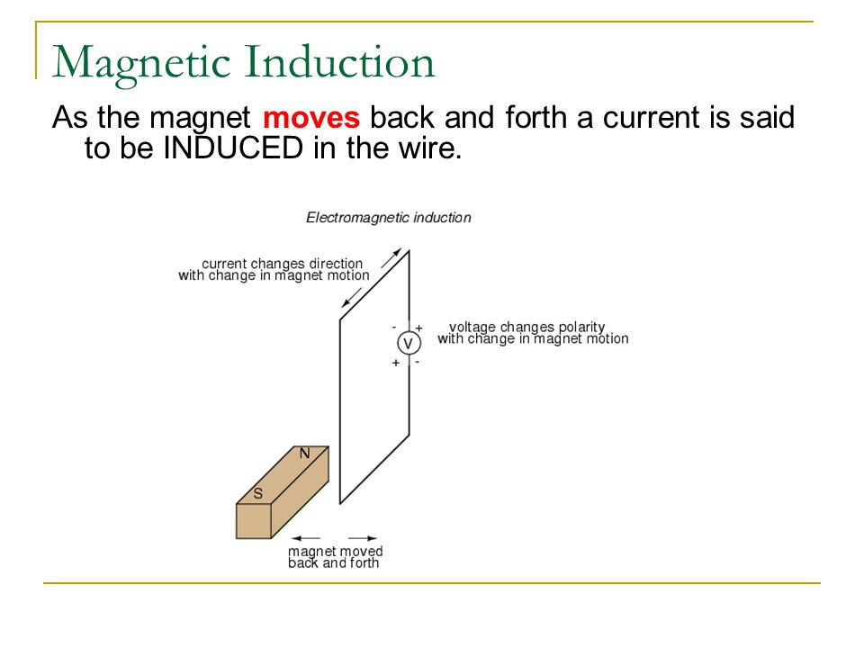 Magnetic Induction As the magnet moves back and forth a current is said to be INDUCED in the wire.