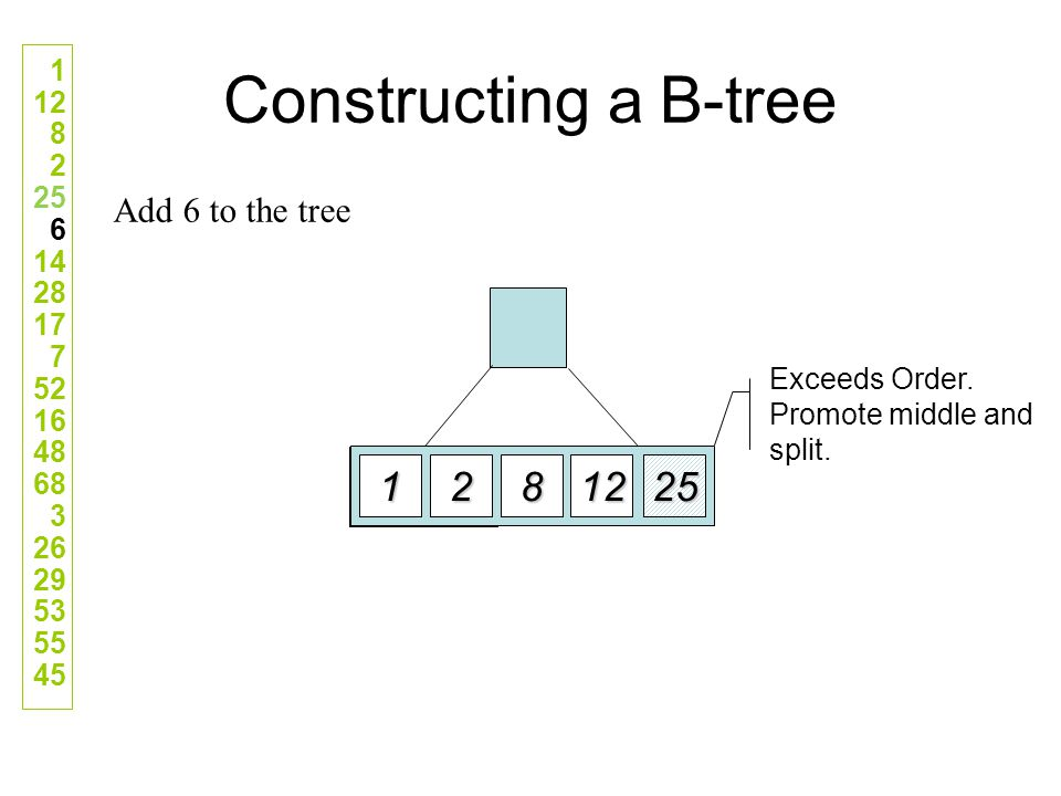 Constructing a B-tree 1 2 8 12 25 Add 6 to the tree