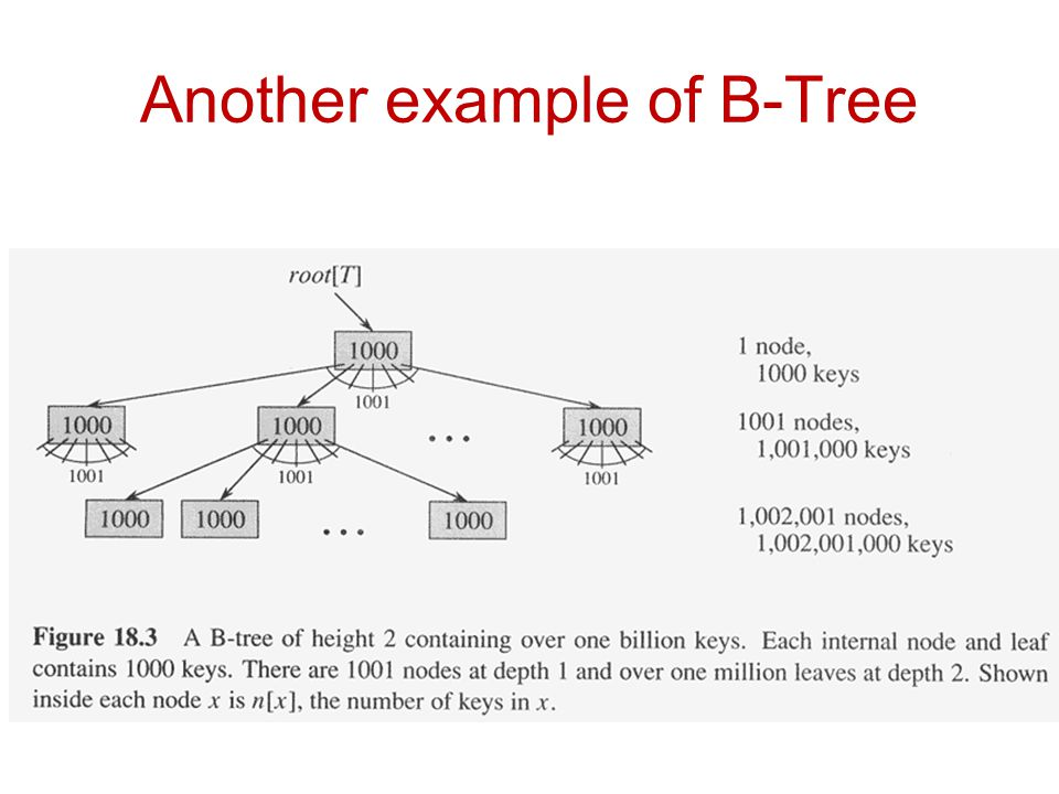 Another example of B-Tree