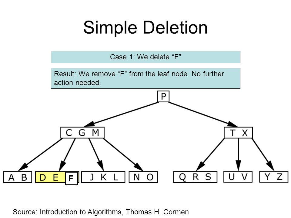 Simple Deletion F Case 1: We delete F