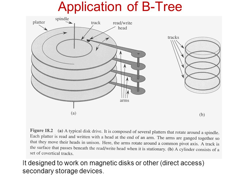 Application of B-Tree It designed to work on magnetic disks or other (direct access) secondary storage devices.