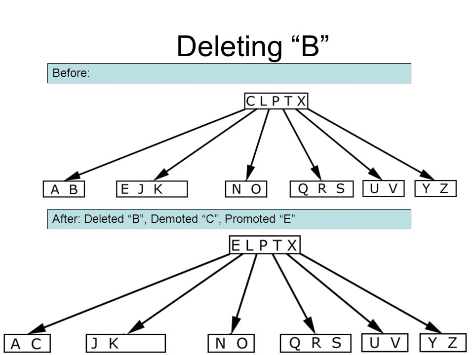 Deleting B Before: After: Deleted B , Demoted C , Promoted E