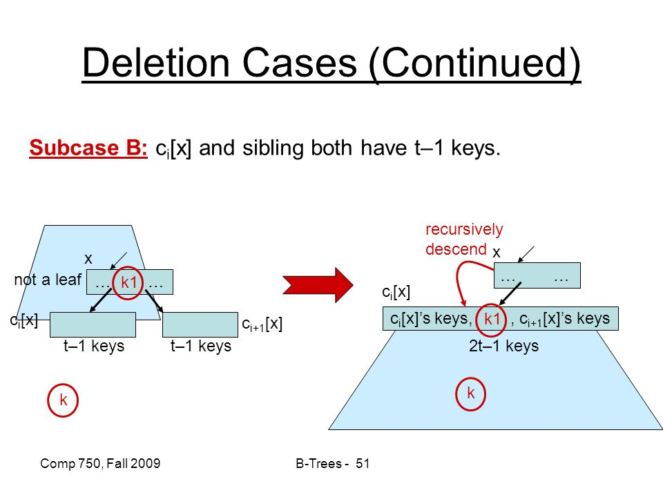 Deletion Cases (Continued)