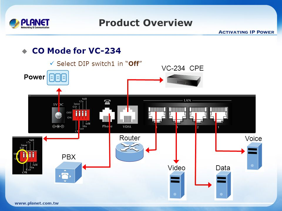 Product Overview CO Mode for VC-234 VC-234 CPE Router Voice PBX Video