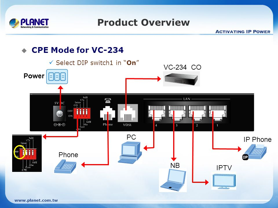 Product Overview CPE Mode for VC-234 VC-234 CO PC IP Phone Phone NB