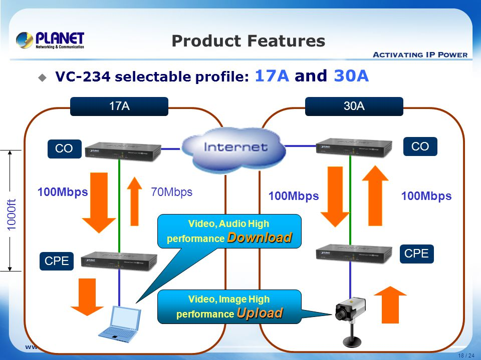Product Features VC-234 selectable profile: 17A and 30A 17A 30A CO CO