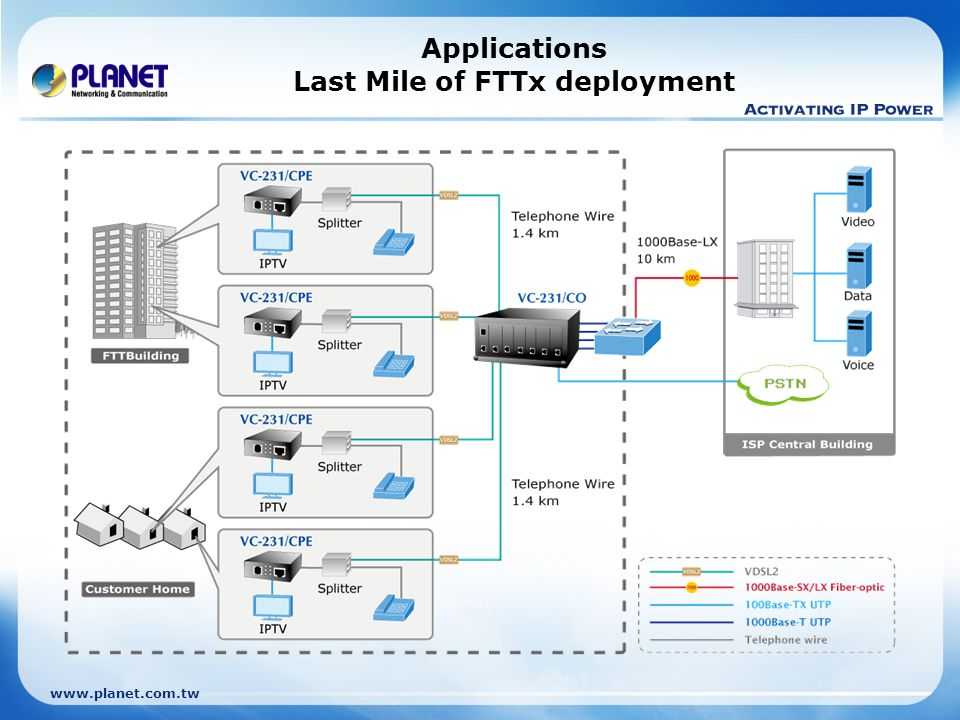 Applications Last Mile of FTTx deployment