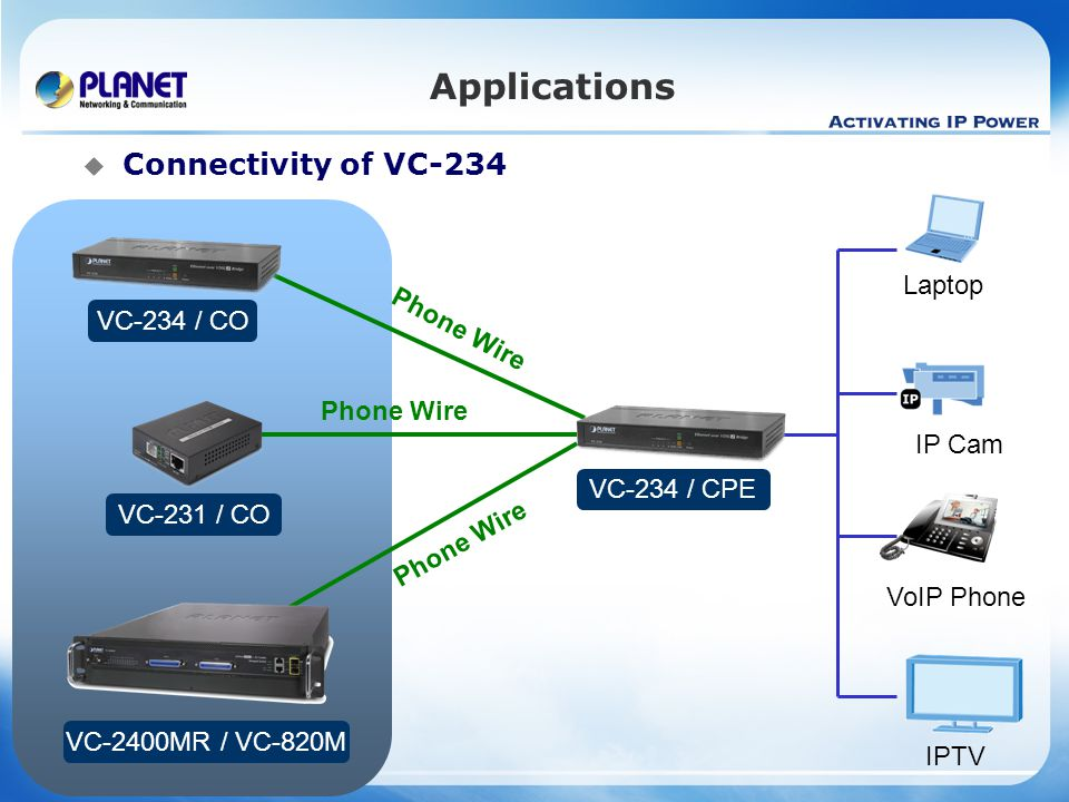 Applications Connectivity of VC-234 Laptop VC-234 / CO Phone Wire