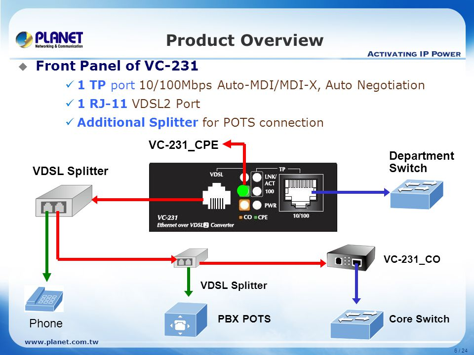 Product Overview Front Panel of VC-231