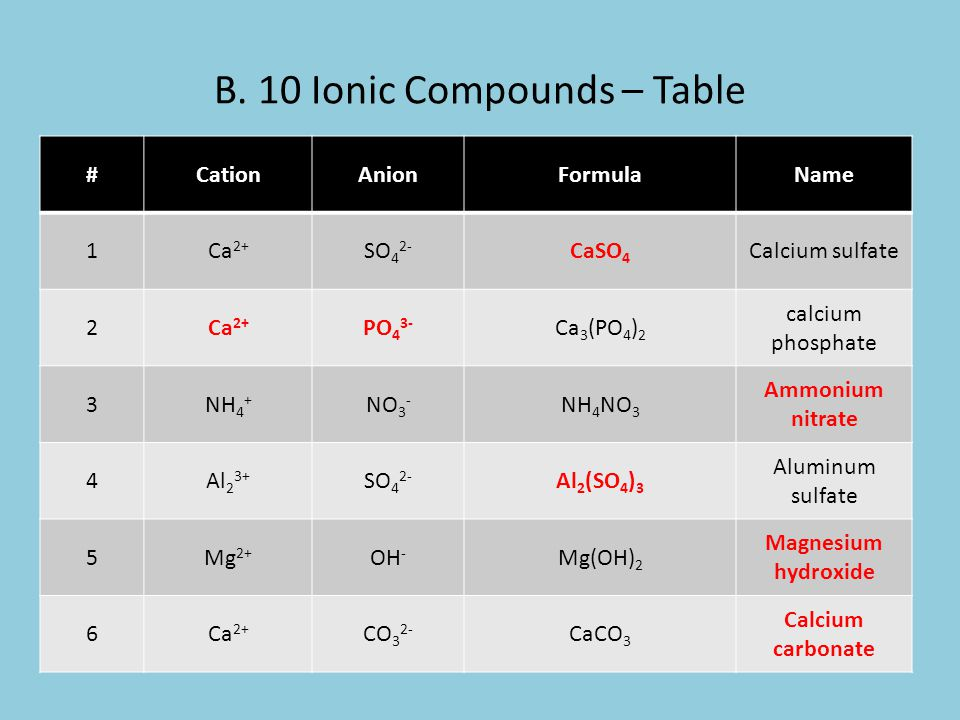 B. 10 Ionic Compounds – Table