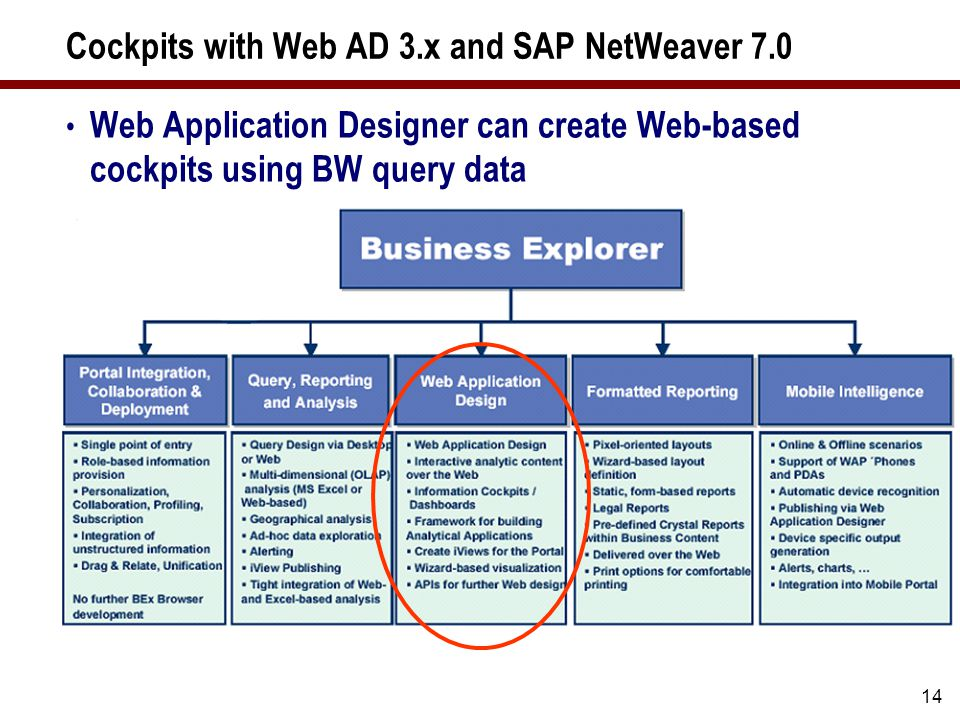 Cockpits with SAP NetWeaver 7.0 Web AD