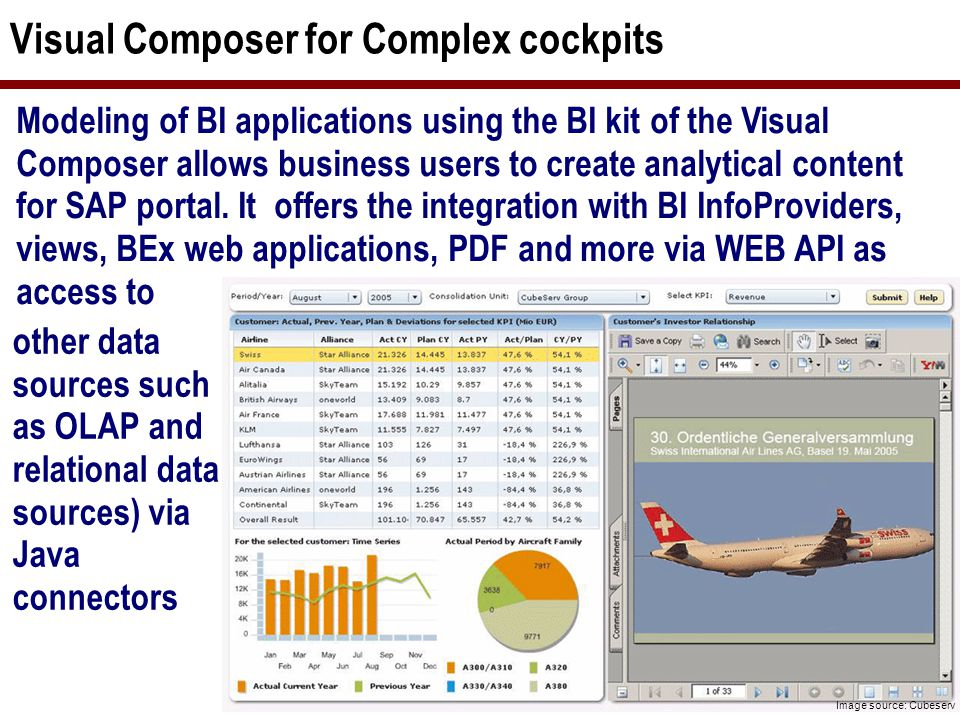 SAP NetWeaver Visual Composer DataProviders