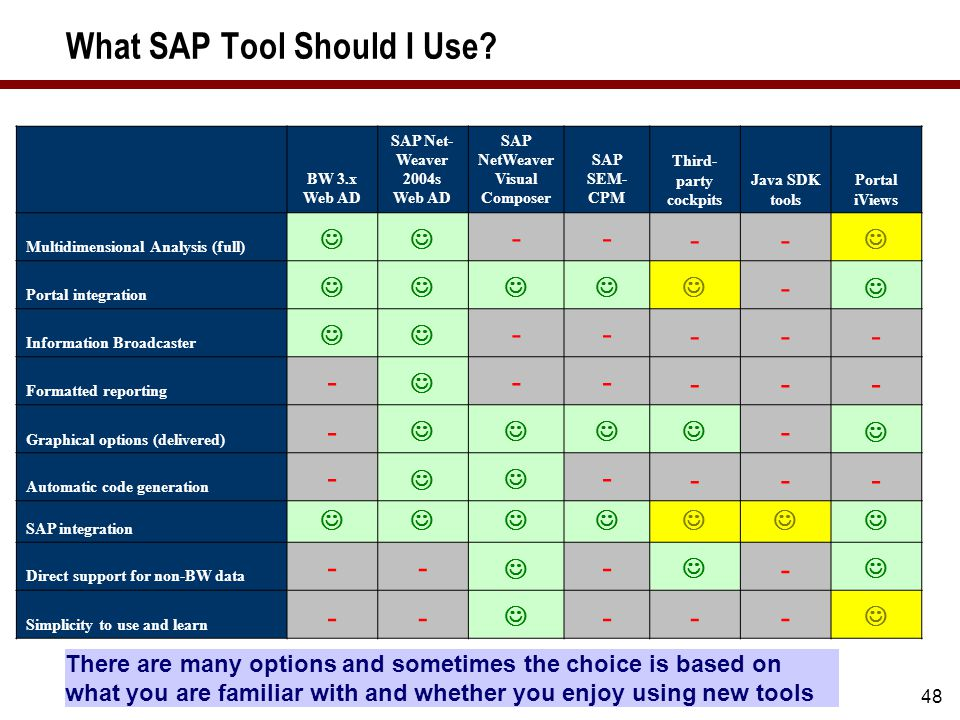 New Tools Roadmap Source SAP AG, June 2008