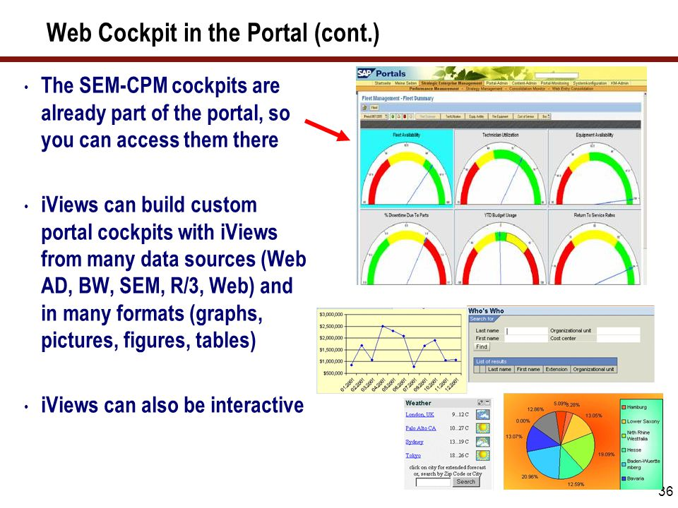 Web AD Cockpits in SAP Enterprise Portal 6.0