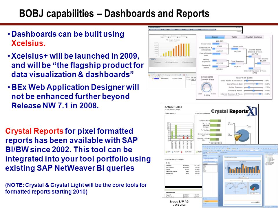 BOBJ capabilities – Analysis, Ad-hoc & Widgets