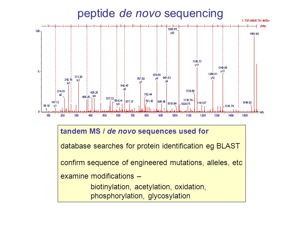 peptide de novo sequencing