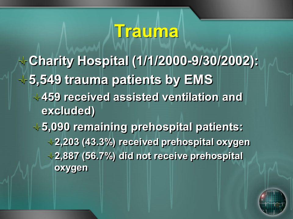 Trauma Charity Hospital (1/1/2000-9/30/2002):
