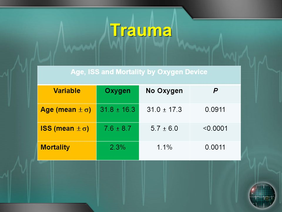 Age, ISS and Mortality by Oxygen Device