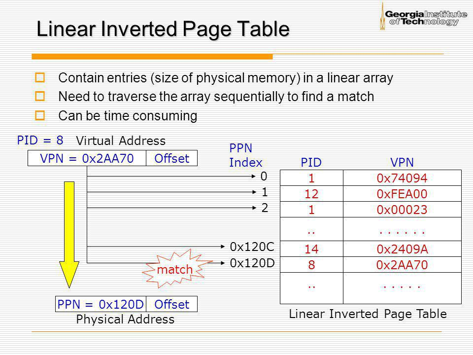 Linear Inverted Page Table