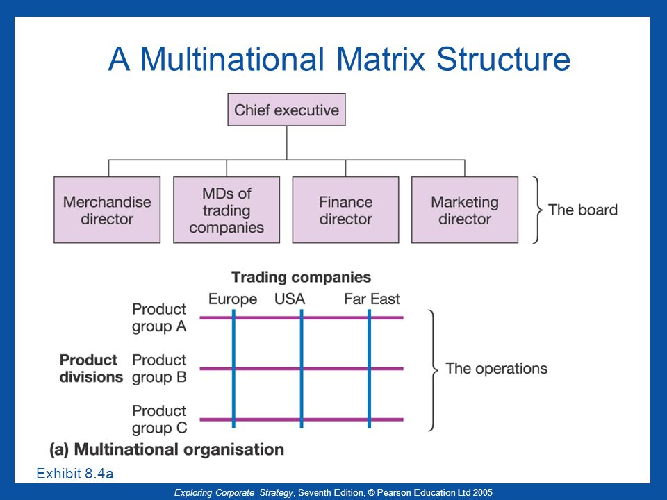 A Multinational Matrix Structure