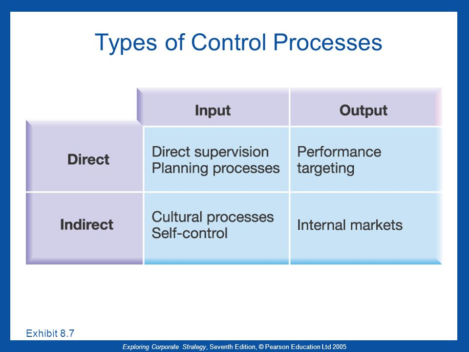 Types of Control Processes