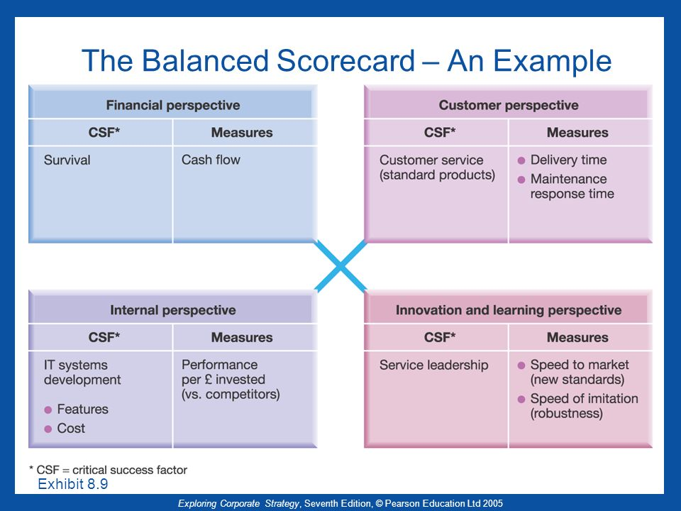 The Balanced Scorecard – An Example