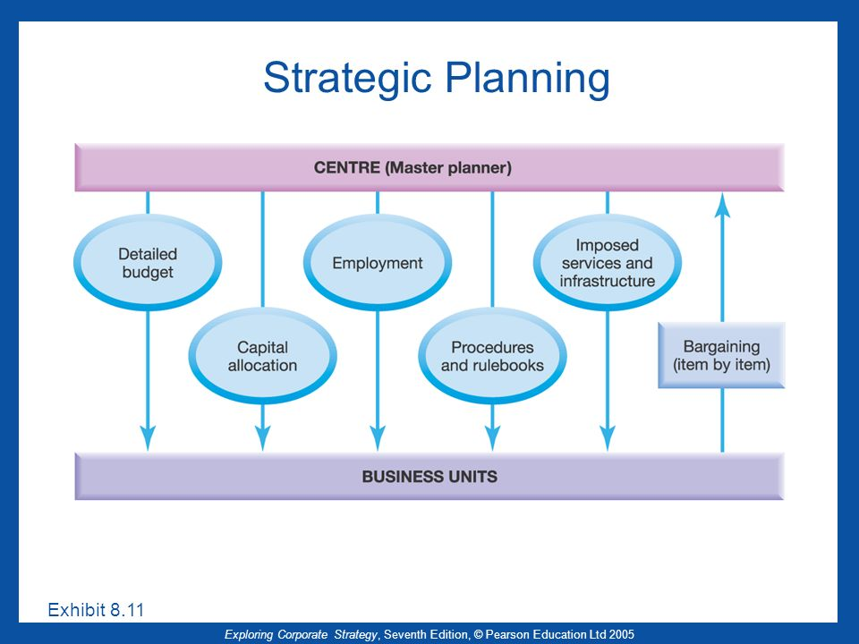 Strategic Planning Exhibit 8.11