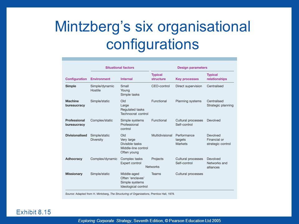 Mintzberg's six organisational configurations