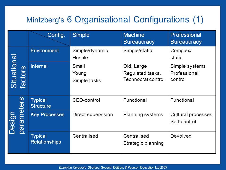 Mintzberg's 6 Organisational Configurations (1)
