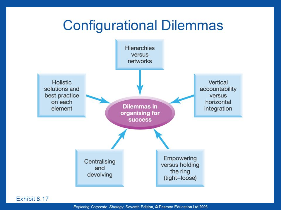 Configurational Dilemmas