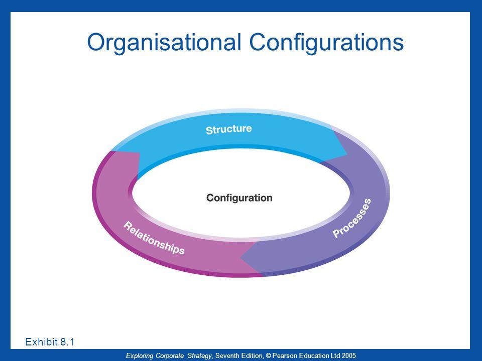 Organisational Configurations