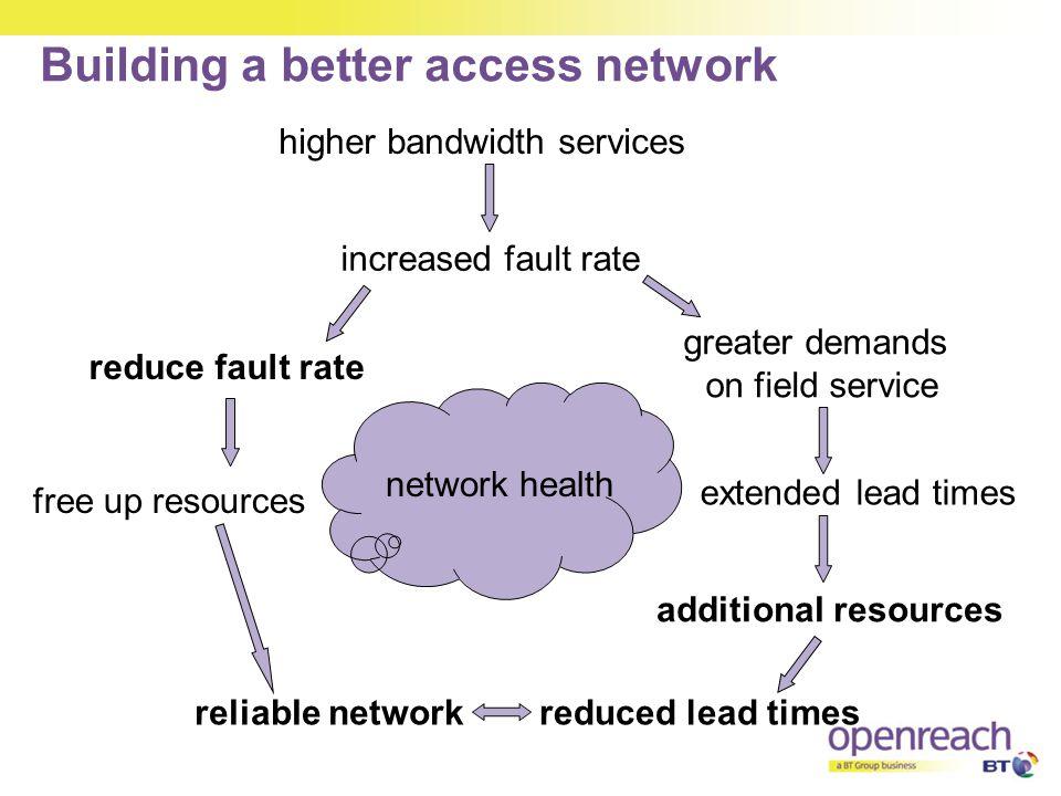 Building a better access network