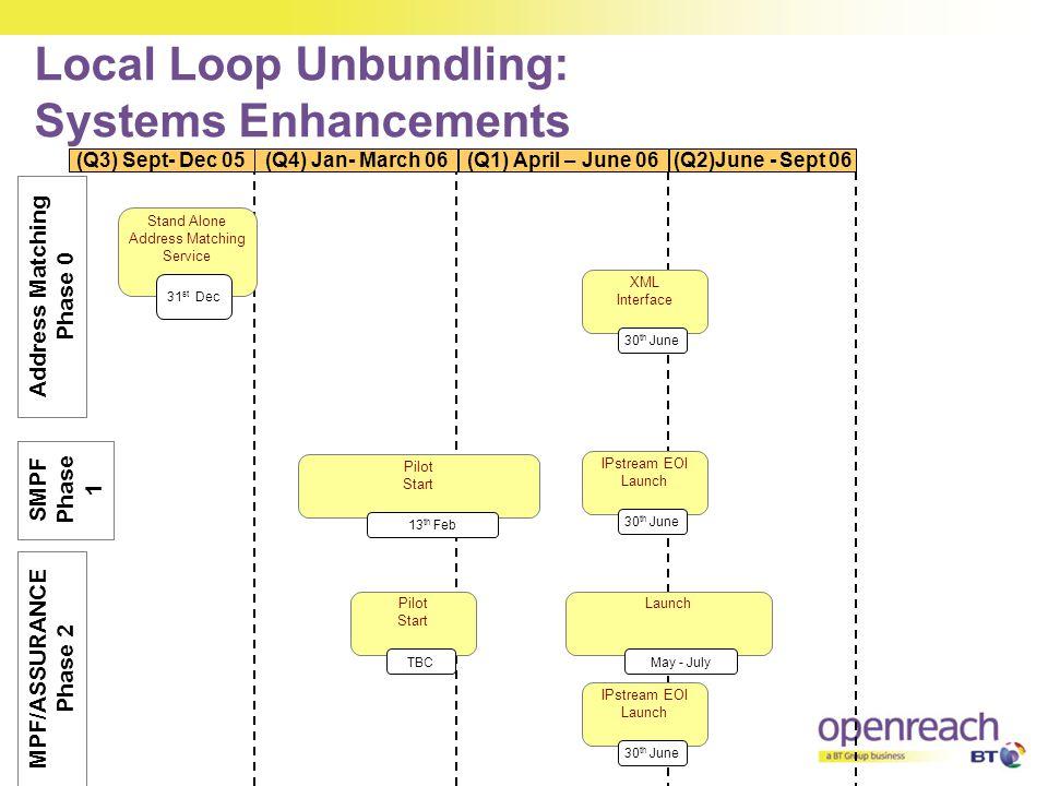 Local Loop Unbundling: Systems Enhancements