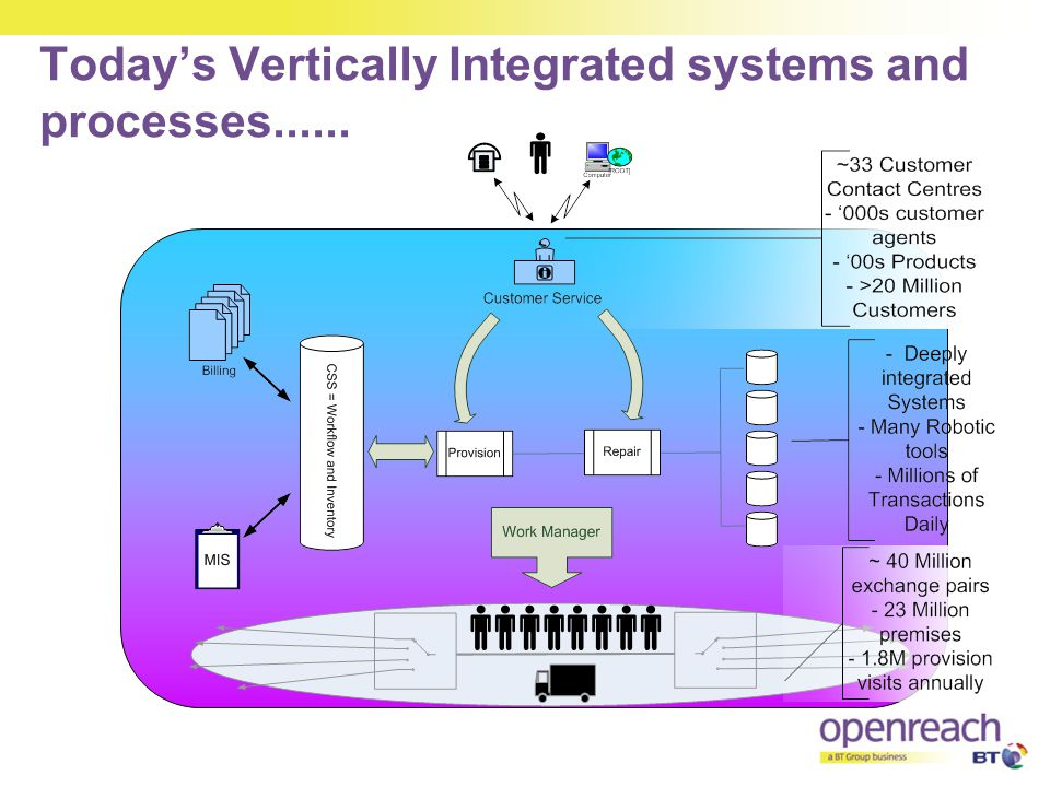 Today's Vertically Integrated systems and processes......