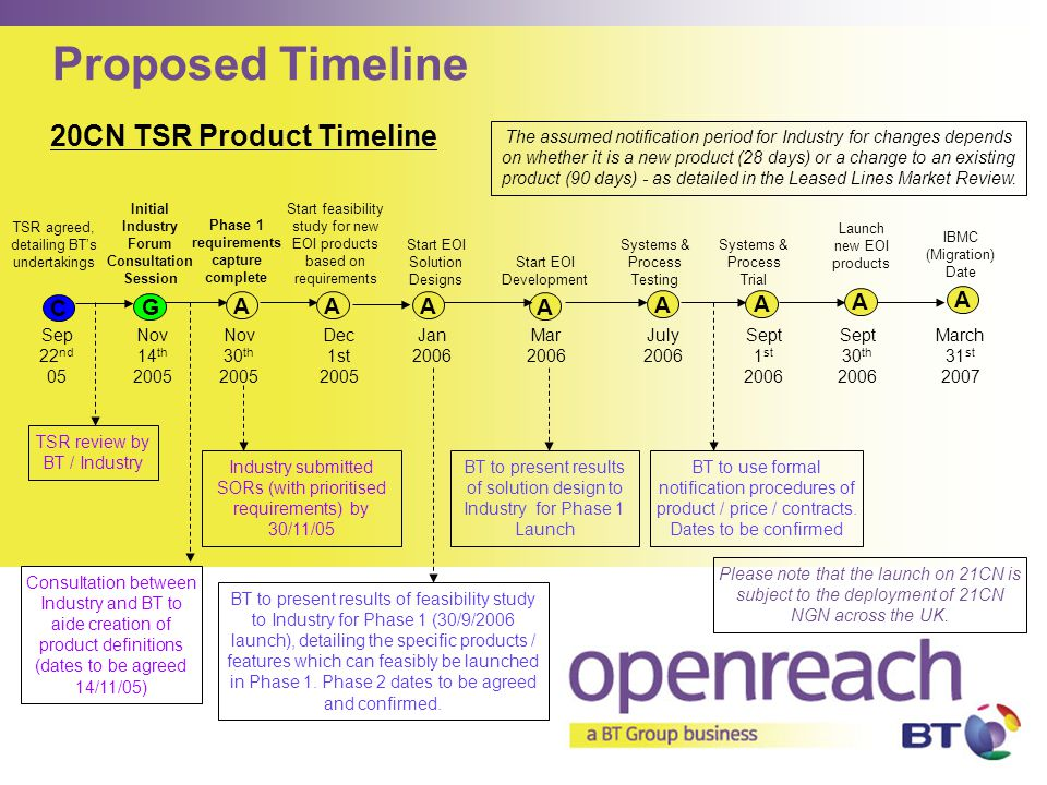 Proposed Timeline 20CN TSR Product Timeline C G A A A A A A A A