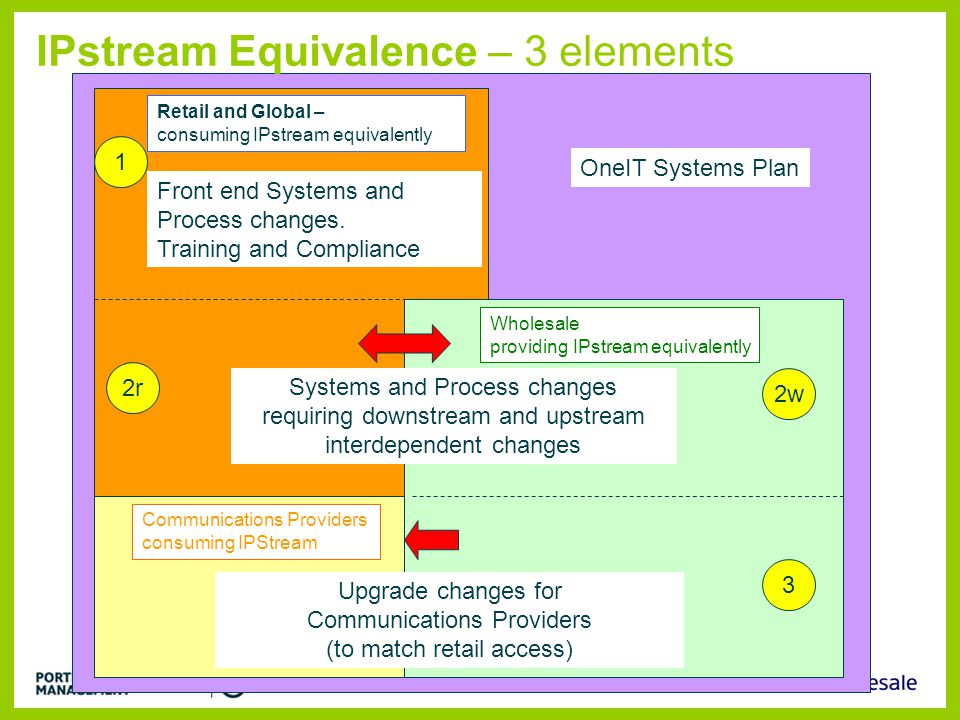 IPstream Equivalence – 3 elements